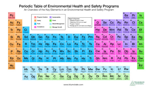 Triumvirates periodic table of environmental health and safety click here to read the full article and to see the full sized table urtaz Image collections